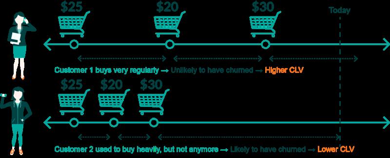 Customer Lifetime Value (CLV) Graph