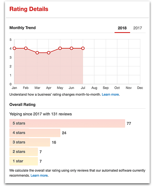 Reputation Management Stats