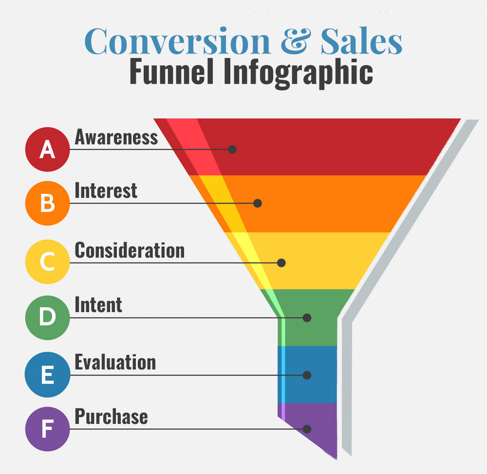 Conversion And Sales Funnel Infographic