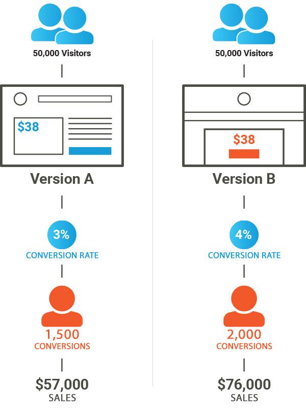 Website Conversion Rate Optimization Services - Alecan Digital Marketing