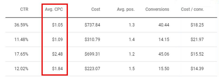 Cost Per Click To Visit Website