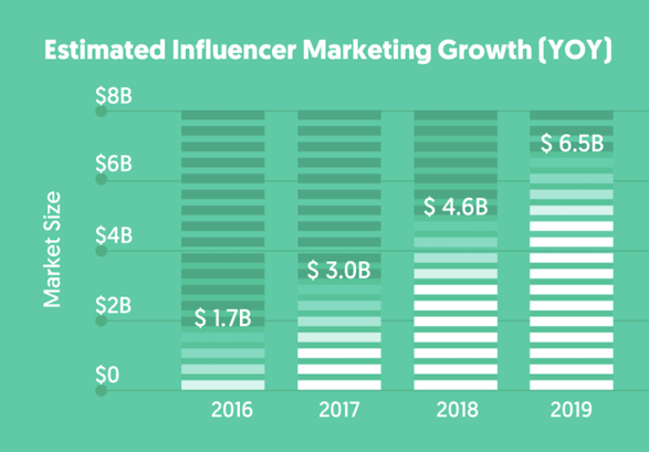 Influencer Marketing Growth