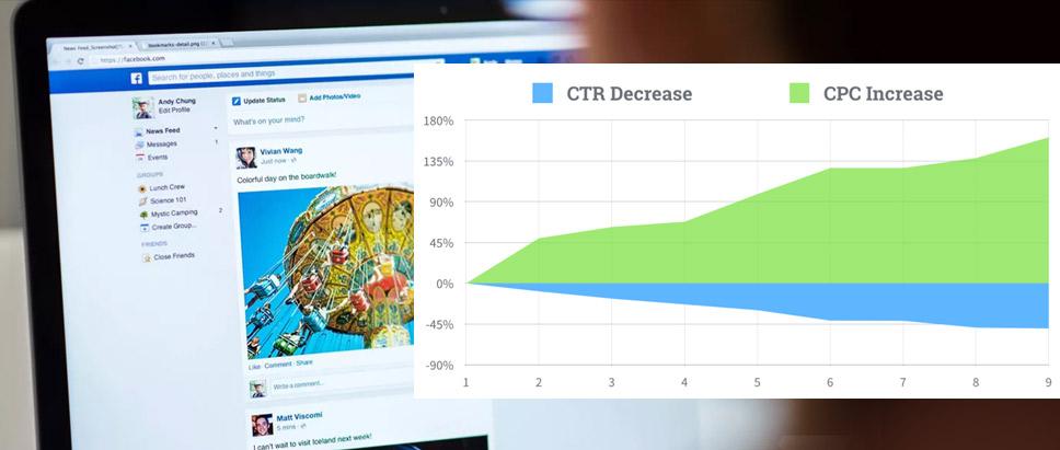 Facebook Ad Cost Increase