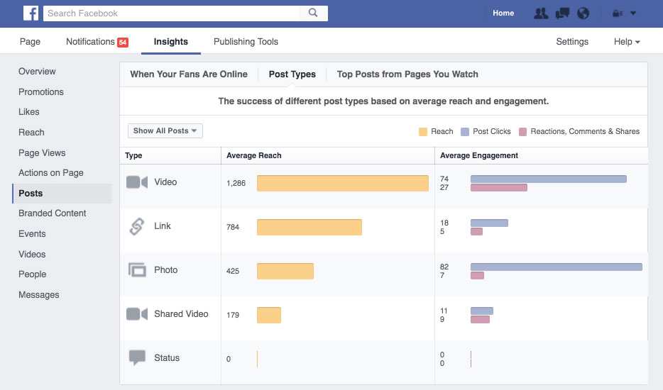 Facebook Video Engagement Statistics