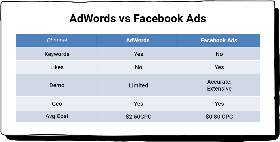 Facebook Ad vs Google Ad CPC