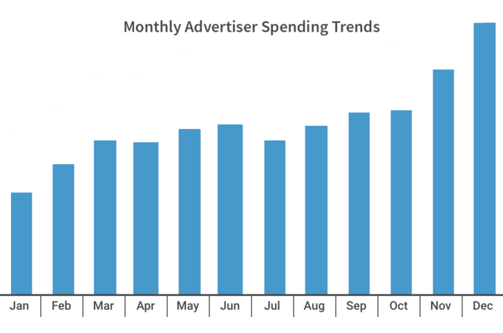 holiday social media advertising - increase spending budget