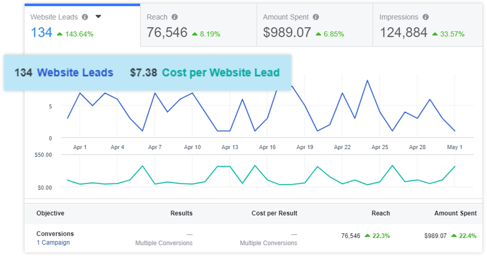 Home Services - Facebook Ads Stats
