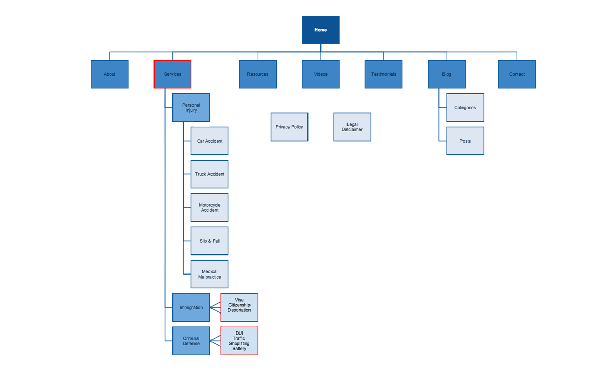 Law Firm Website Structure Sitemap