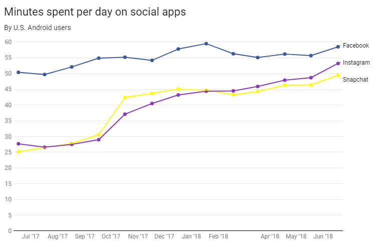 Time People Spent on Facebook, Instagram, and Snapchat