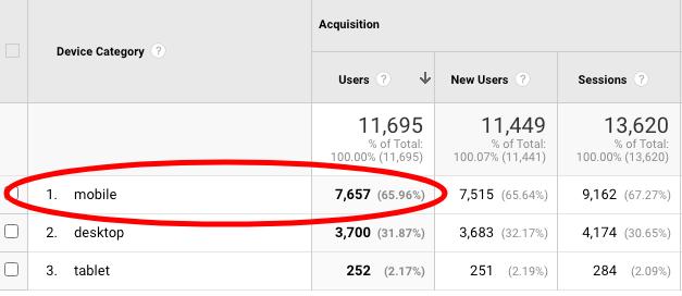 mobile website visitors vs desktop visitors