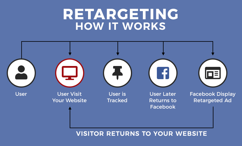 Facebook Retargeting and How It Works