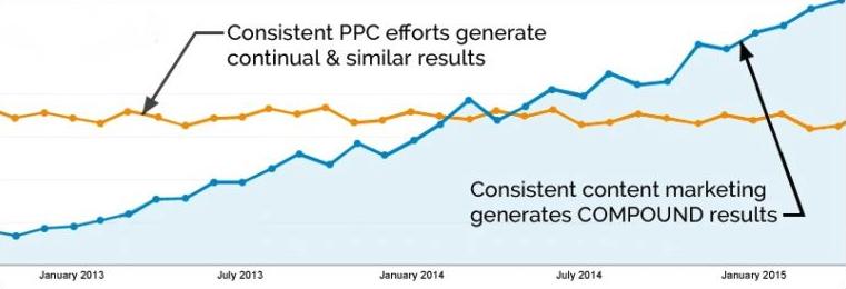 paid per click vs content marketing