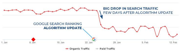 Drop in organic traffic of website