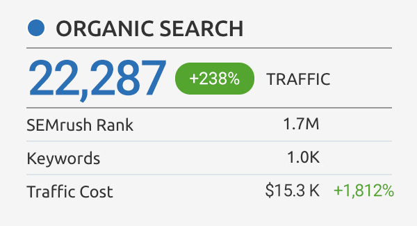 Law Firm Organic Search Traffic Value