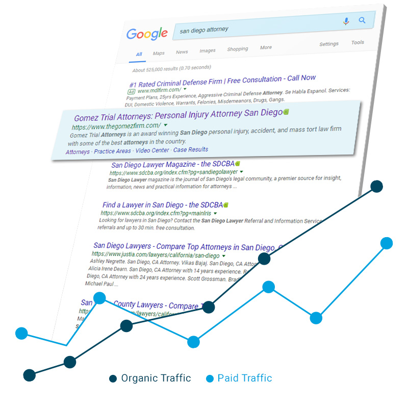 Google Organic SEO & Paid Traffic Matrics