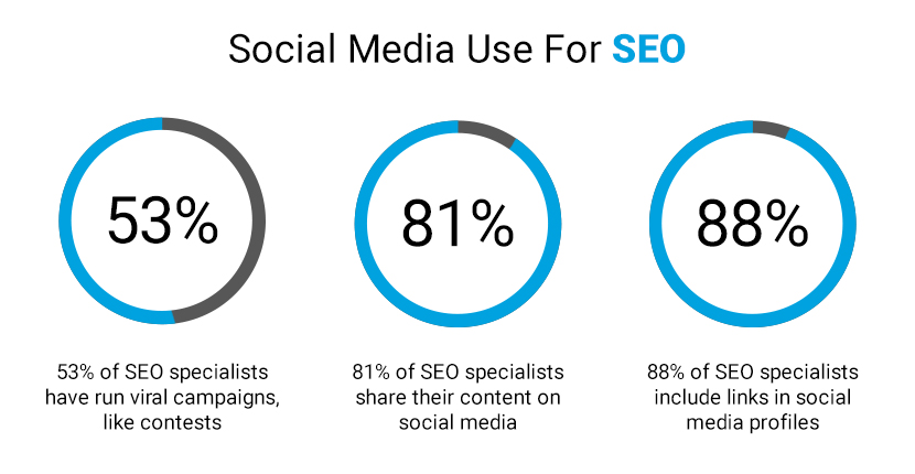 Social Media Use For SEO