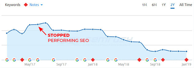 Website Ranking Dropped