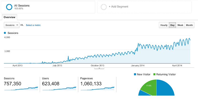 Website Traffic and Engagement